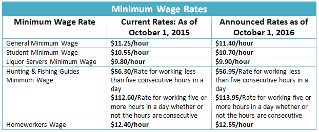 Minimum Wage Chart