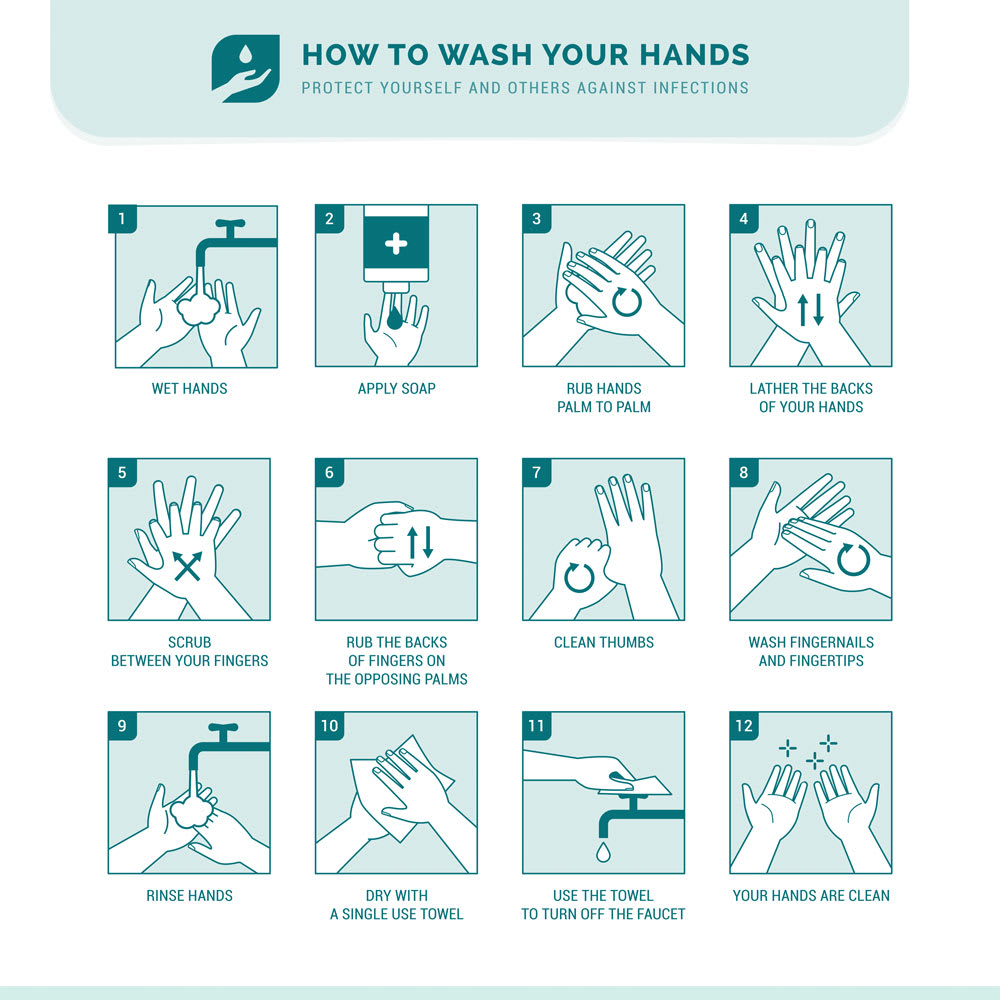 COVID-19 Washing Hands Chart